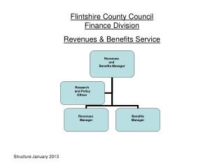 Flintshire County Council Finance Division Revenues & Benefits Service