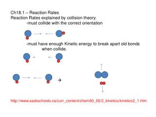 Ch18.1 – Reaction Rates Reaction Rates explained by collision theory.