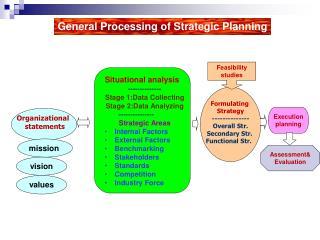 Organizational    statements