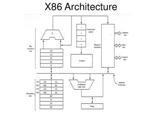 Ppt the pentium a cisc architecture powerpoint for Architecture x86