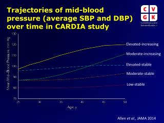Trajectories of mid-blood pressure (average SBP and DBP) over time in CARDIA study