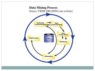 Data Mining Process Source: CRISP-DM SPSS website