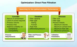Optimization: Direct Flow Filtration
