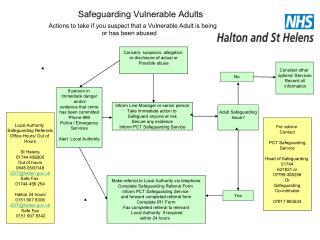 Safeguarding Vulnerable Adults