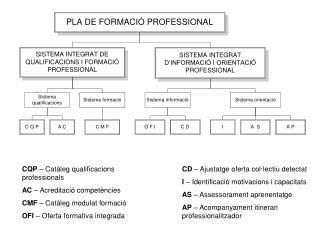 CQP  – Catàleg qualificacions professionals AC  – Acreditació competències