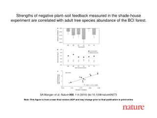 SA Mangan  et al .  Nature 000 ,  1 - 4  (2010) doi:10.1038/nature09273