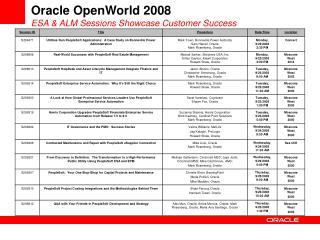 Oracle OpenWorld 2008 ESA  ALM Sessions Showcase Customer Success