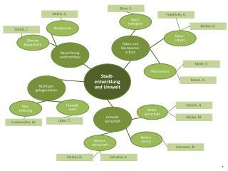 Stadt- entwicklung  und Umwelt