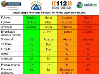 Meteorologia fenomeno kaltegarrien kolore egoeraren eskema: