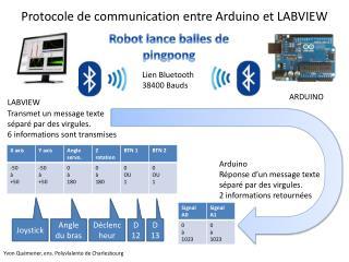 Protocole de communication entre Arduino et LABVIEW