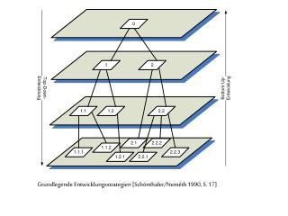 Grundlegende Entwicklungsstrategien [Schönthaler/Neméth 1990, S. 17]