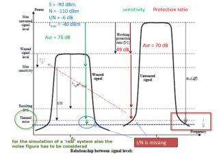 S = -90 dBm N = -110 dBm I/N = -6 dB I max  = -40 dBm
