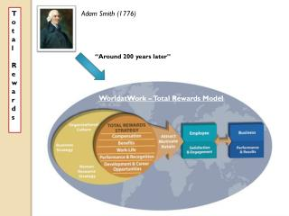 Adam Smith (1776)