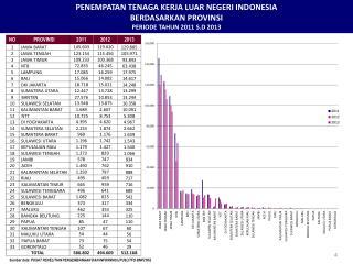 PENEMPATAN TENAGA KERJA LUAR NEGERI INDONESIA BERDASARKAN PROVINSI PERIODE  TAHUN  2011 S.D 2013