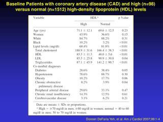 Doreen DeFaria Yeh, et al. Am J Cardiol 2007;99:1-4