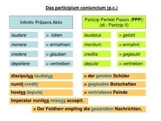 Das participium coniunctum (p.c.)
