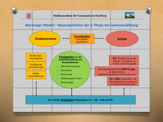 Studienseminar für Gymnasien in Marburg