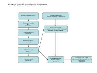 Procedury w sprawach w sprawach pomocy dla repatriantów.