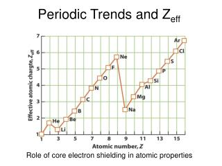 Periodic Trends and Z eff