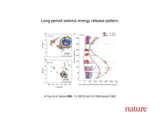 H Yue  et al. Nature 000 ,  1-5  (2012) doi:10.1038/nature11492