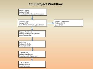Create Proposal Package: RPMS User:  PI/CCIR  PointPerson /Coordinator