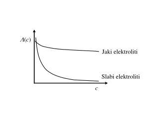 Molarna provodnost jakih elektrolita (Kohlrauschov zakon).