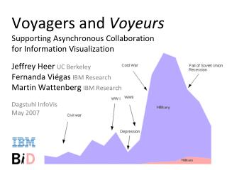 Voyagers and  Voyeurs Supporting Asynchronous Collaboration for Information Visualization