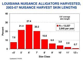 LOUISIANA NUISANCE ALLIGATORS HARVESTED, 2003-07 NUISANCE HARVEST SKIN LENGTHS