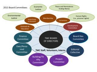 TMC  Staff, Volunteers, Interns