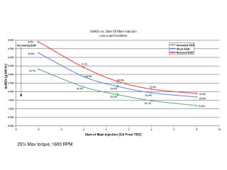bsNOx vs. Start Of Main Injection Low-Load Condition