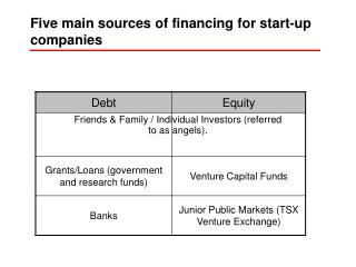Five main sources of financing for start-up companies