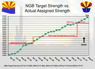 NGB Target Strength vs. Actual Assigned Strength