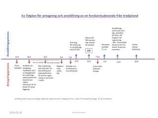 Ex Tidplan för antagning och anställning av en forskarstuderande från tredjeland