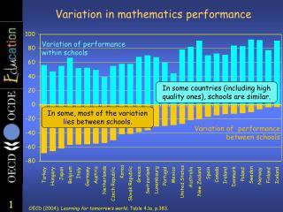 Variation in mathematics performance