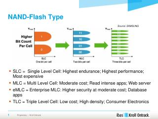 NAND-Flash Type