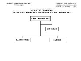 STRUKTUR ORGANISASI SEKRETARIAT KOMISI KEPOLISIAN NASIONAL (SET KOMPOLNAS)