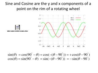 Sine and Cosine are the y and x components of a point on the rim of a rotating wheel