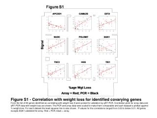Figure S1 - Correlation with weight loss for identified covarying genes