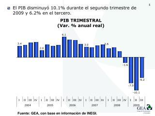 El PIB disminuyó 10.1% durante el segundo trimestre de 2009 y 6.2% en el tercero.