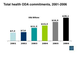 Total health ODA commitments, 2001-2006