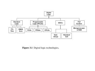 Figure 3.1   Digital logic technologies .