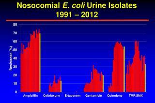 Nosocomial  E. coli  Urine Isolates 1991  – 2012