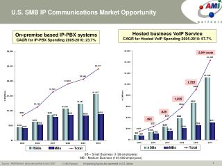 U.S. SMB IP Communications Market Opportunity