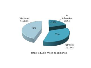 Total: $3,282 miles de millones