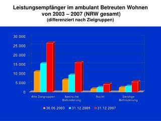 Leistungsempfänger im ambulant Betreuten Wohnen  von 2003 – 2007 (NRW gesamt)