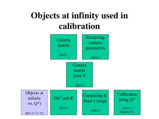 Objects at infinity used in calibration