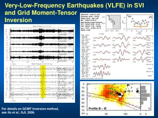 Very-Low-Frequency Earthquakes (VLFE) in SVI  and Grid Moment-Tensor  Inversion