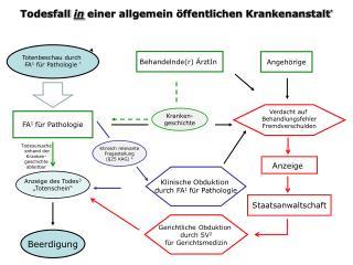 Klinisch relevante  Fragestellung (§25 KAG)  4