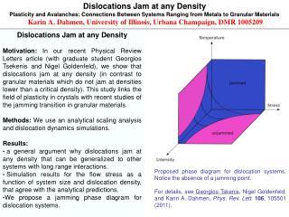 Dislocations Jam at any Density