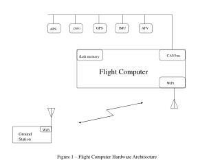 Figure 1 – Flight Computer Hardware Architecture